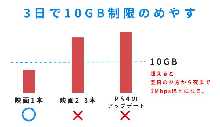 3日で10GB制限の目安を図解。3日間で映画1本程度ならセーフ。2-3本は10GBを超えてしまう。