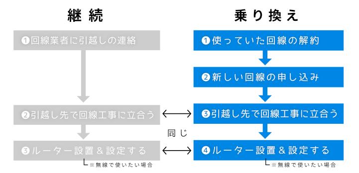 引っ越し先で継続する場合と乗り換える場合のフロー比較の図