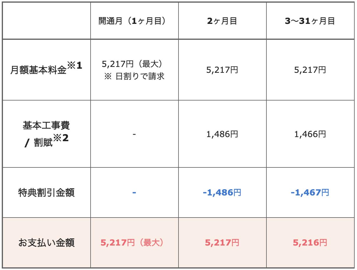 NURO光_月額料金