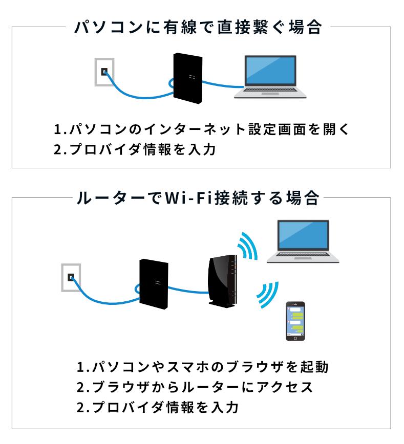 有線でパソコンにつなぐ場合と無線でスマホやパソコンにつなぐときの設定方法を説明した図