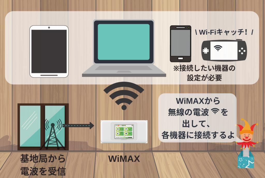 wi-fi図解(WiMAX)
