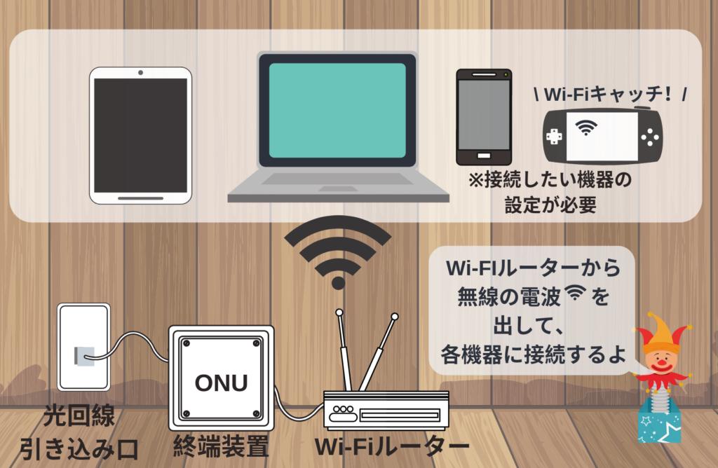 wi-fiが繋がる仕組みを図解(光回線を部屋に引きこんで、Wi-Fiルーターからパソコンなどに電波を飛ばしネット接続をしている)