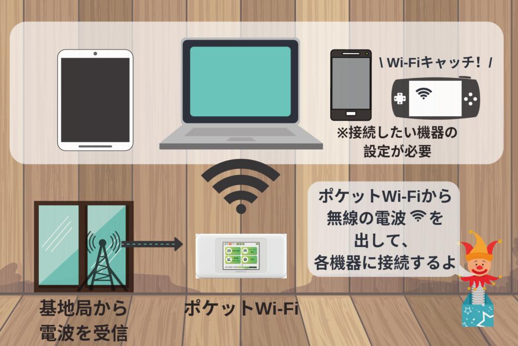 ポケットWi-Fiの接続図解