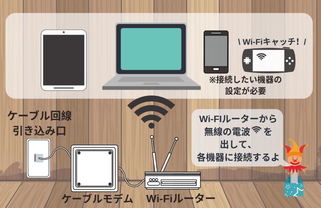 wi-fi図解(ケーブル回線)