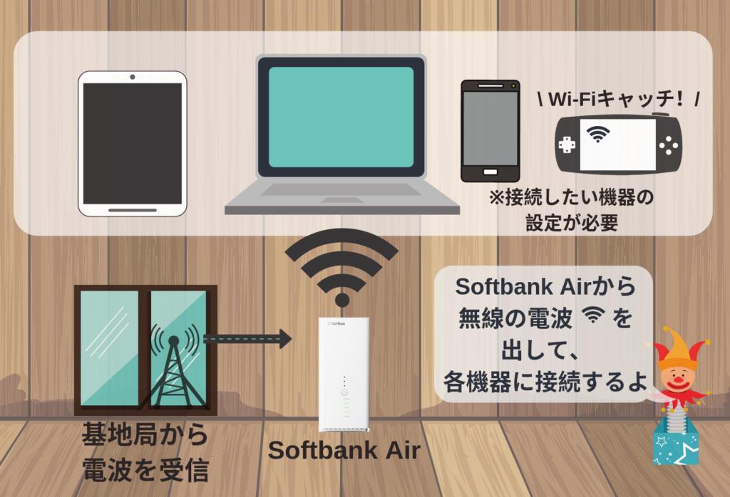 wi-fiが繋がる仕組みを図解(基地局から電波を受信し、ソフトバンクエアーからパソコンなどに電波を飛ばしネット接続をしている)