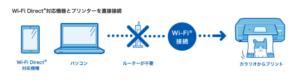 WiFIダイレクトの仕組み