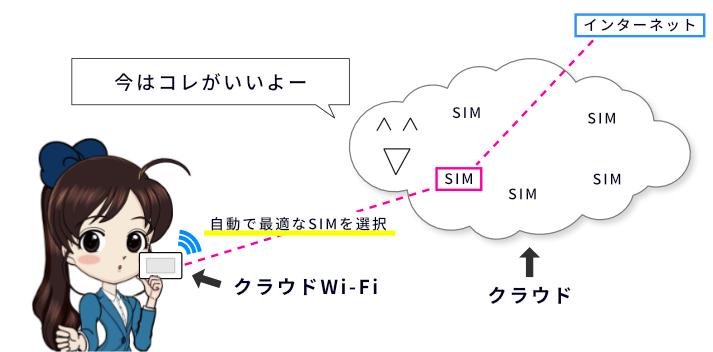 クラウドWi-Fiの仕組みを図解