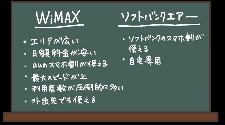 WiMAXとソフトバンクエアーの違いをまとめた表。エリアはWiMAXの方が広い 月額料金はWiMAXの方が安い SoftbankAirはソフトバンク、WiMAXはauとのスマホセット割がある 通信速度はWiMAXのほうが速い 利用者はWiMAXの方が圧倒的に多い WiMAXは外出先でも使えるが、softbankAirは自宅専用