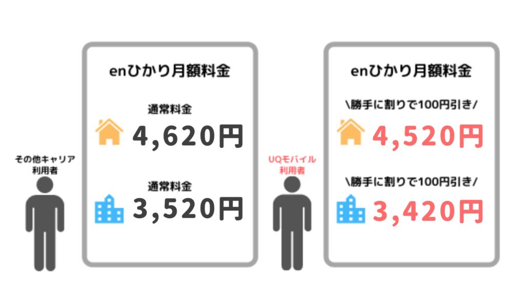 enひかりの勝手に割りは、戸建てもマンションも毎月100円割引される
