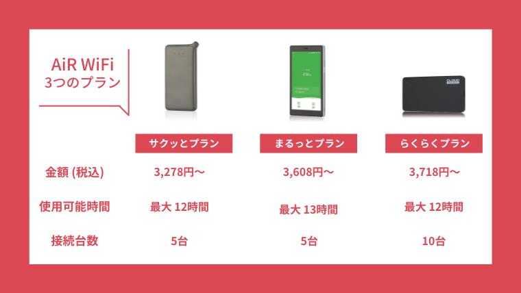 AiR WiFiのプラン詳細