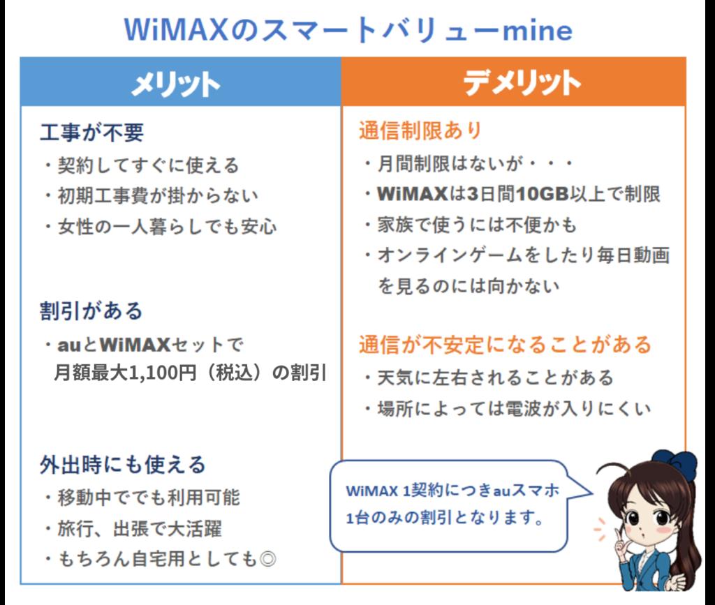 WiMAXスマートバリューmineのメリットとデメリット