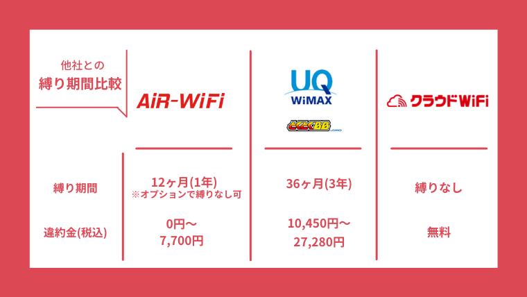 AiR WiFiと他社縛り期間比較