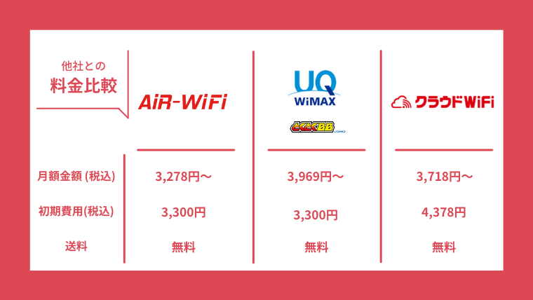 AiR WiFiと他社料金比較