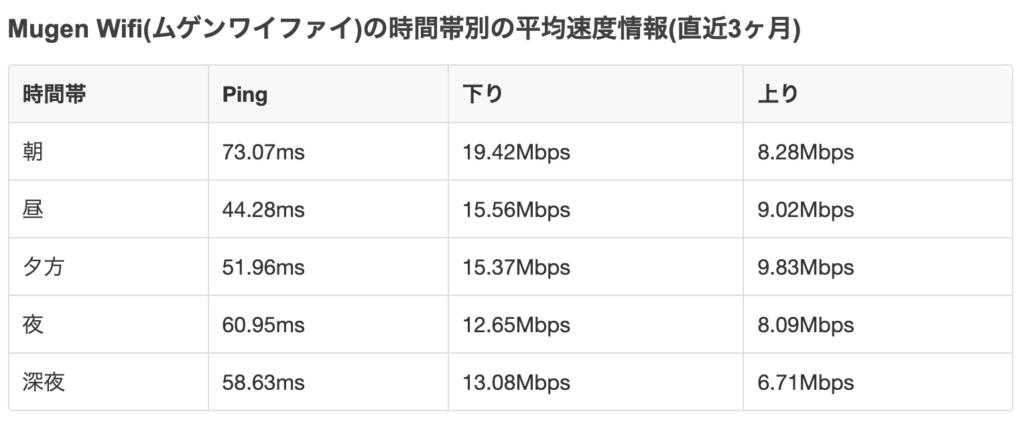 Mugen WiFiの平均速度