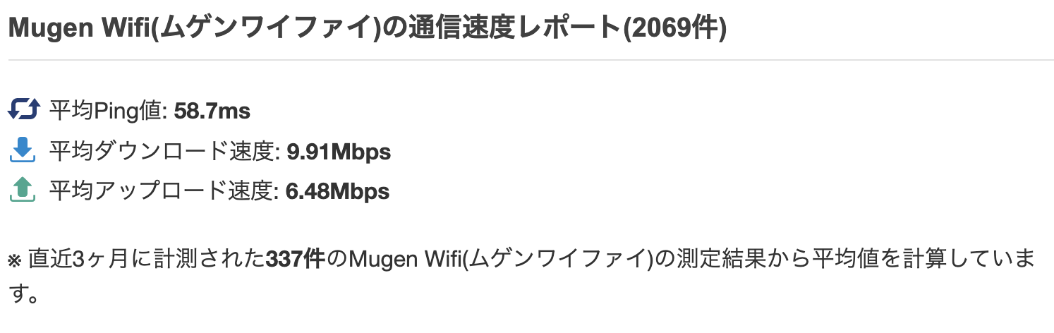 Mugen WiFiの回線速度